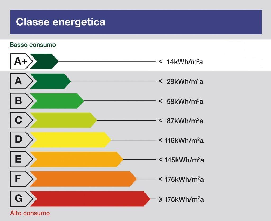 guida classe energetica elettrodomestici